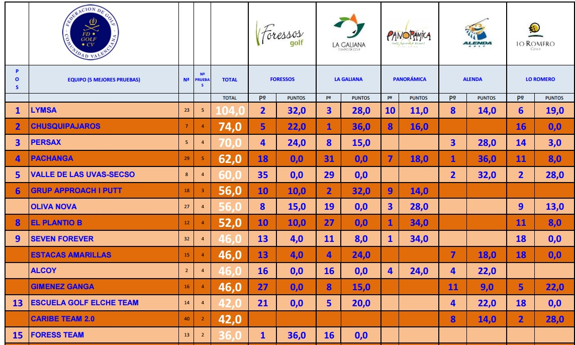 ranking copa levante golf 2017
